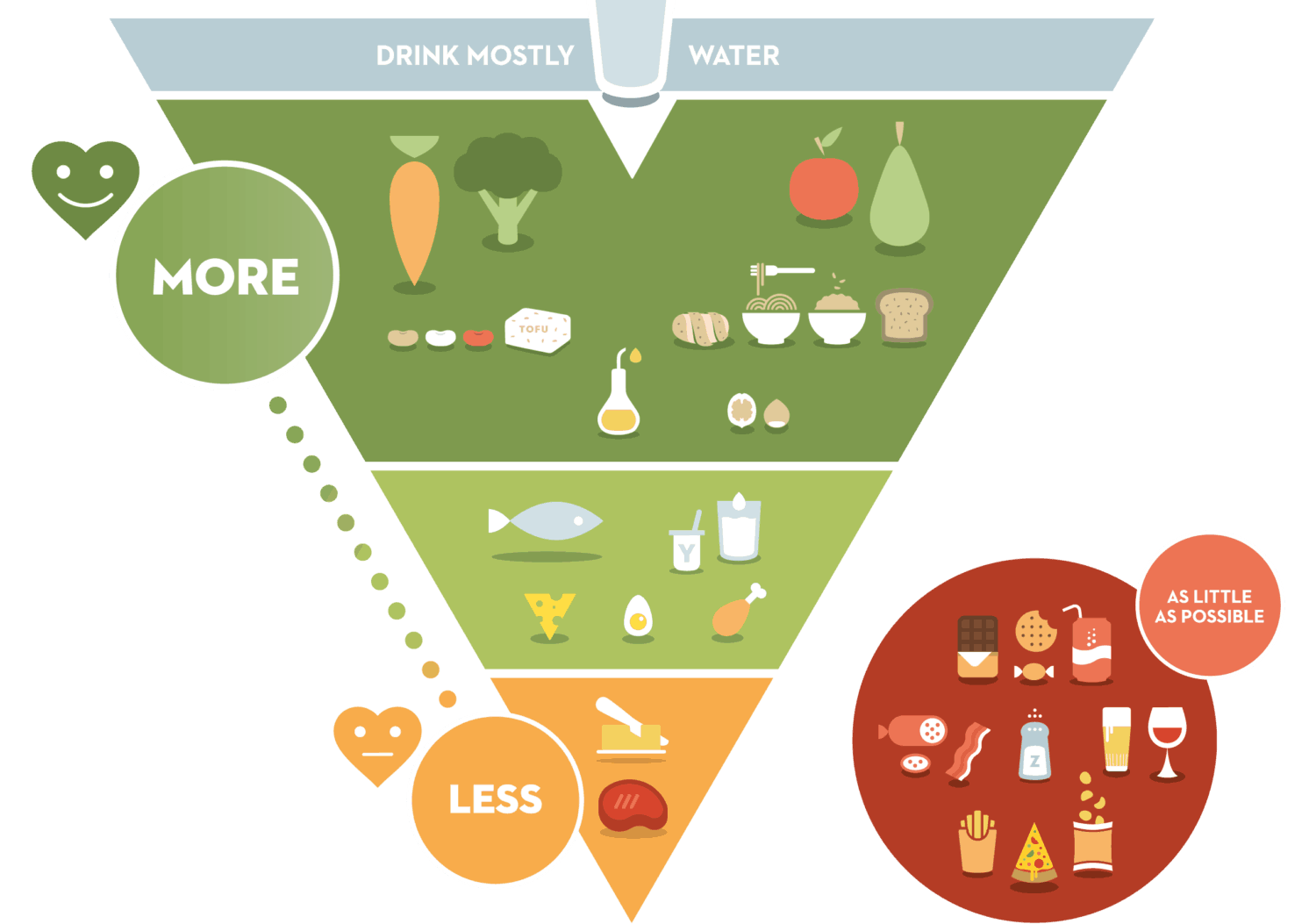 The Flemish Institute for Healthy Living of Belgium is setting the tone for better nutrition and healthy living with an innovative inverted food triangle model.